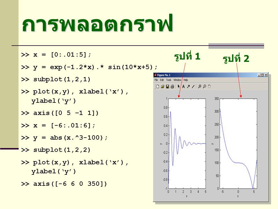 การพลอตกราฟ รูปที่ 1 รูปที่ 2 >> x = [0:.01:5];